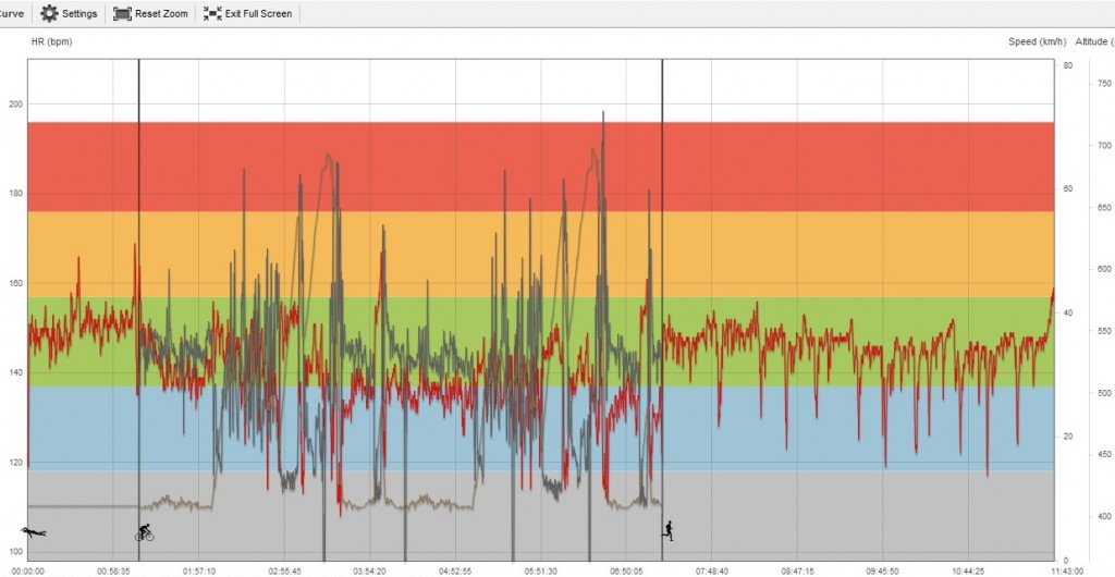 IM Zurich HR + bike speed + bike altitude